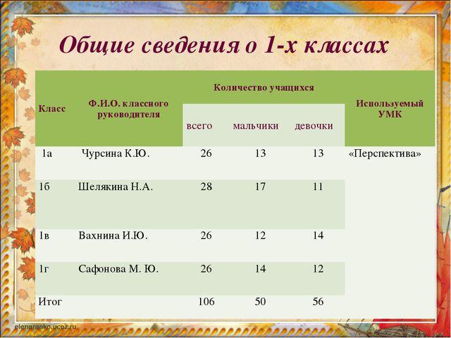 Общие сведения о 1-х классах КлассФ.И.О. классного руководителяКоличество у...