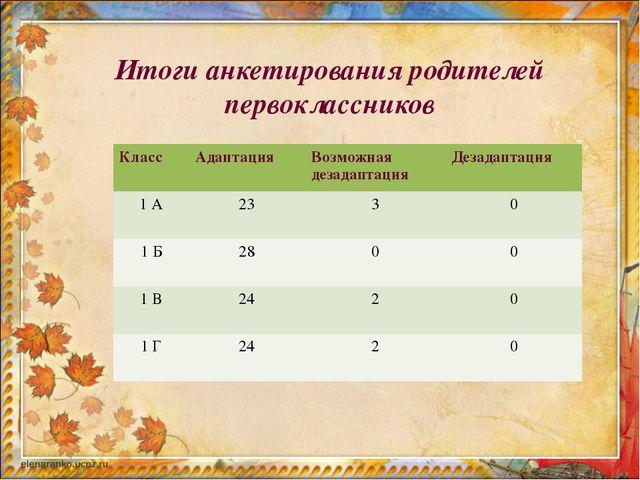 Итоги анкетирования родителей первоклассников Класс Адаптация Возможная дез...