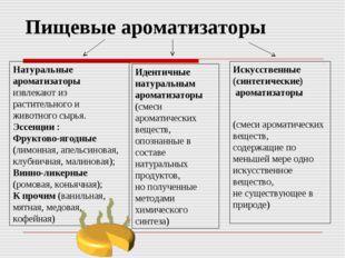 Пищевые ароматизаторы Натуральные ароматизаторы извлекают из растительного и