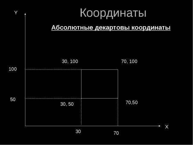 30, 50 30, 100 70, 100 70,50 30 70 50 100 Х Y Абсолютные декартовы координаты...