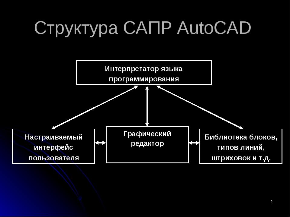 * Структура САПР AutoCAD Интерпретатор языка программирования Настраиваемый и...