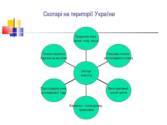 Скотарі на території України