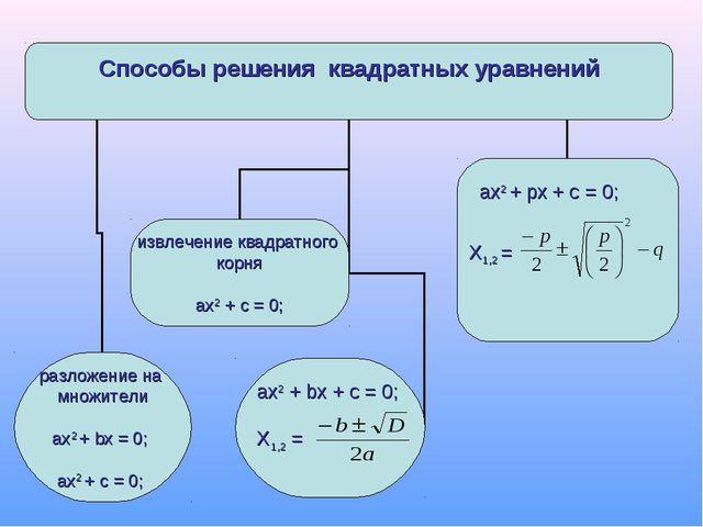 ax2 + px + с = 0; Х1,2 =