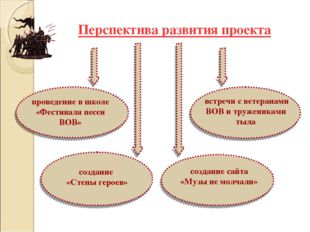 Перспектива развития проекта встречи с ветеранами ВОВ и тружениками тыла пров