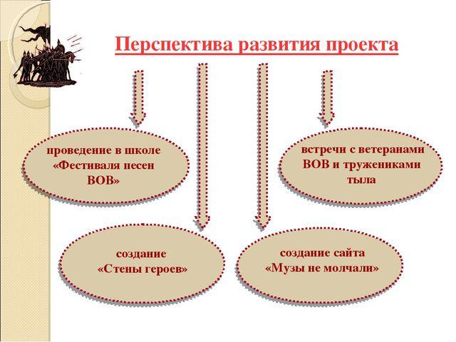 Перспектива развития проекта встречи с ветеранами ВОВ и тружениками тыла пров...