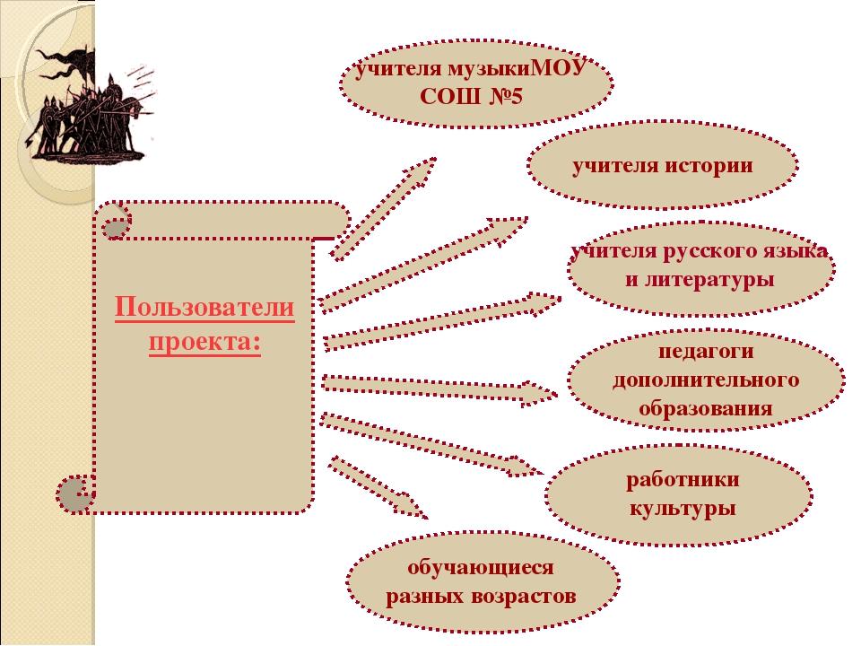 Пользователи проекта: учителя музыкиМОУ СОШ №5 учителя истории работники куль...
