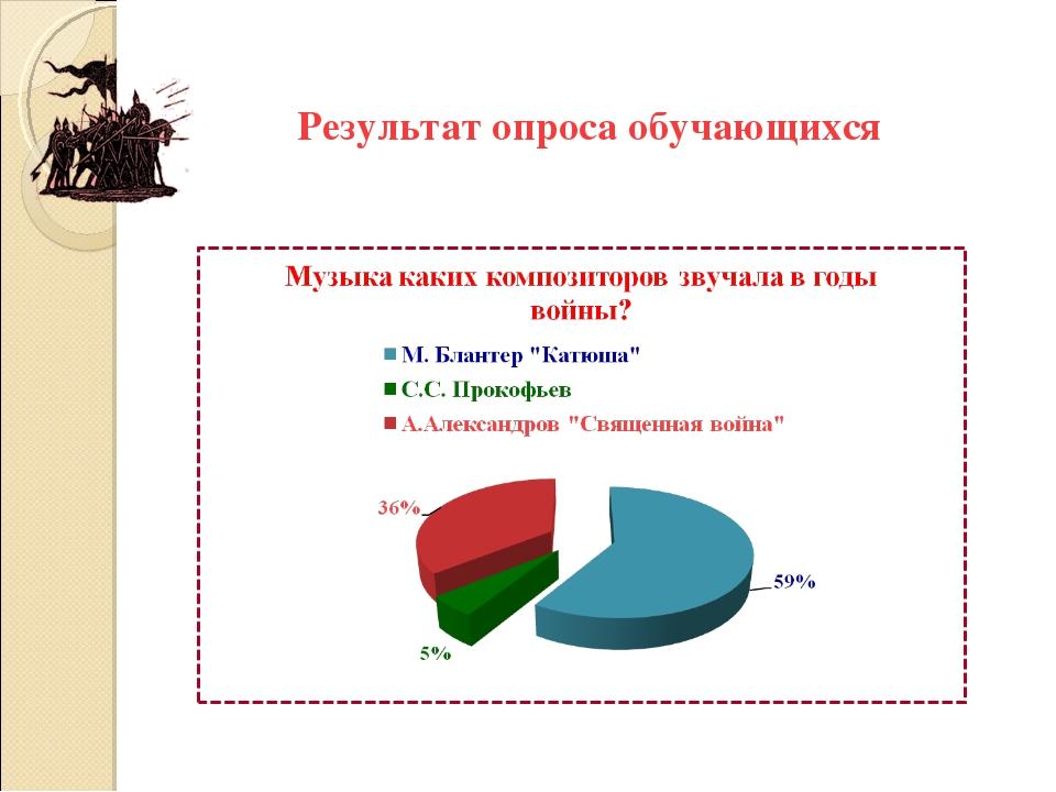 Результат опроса обучающихся