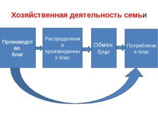 Хозяйственная деятельность семьи Производство благ Распределение произведенны