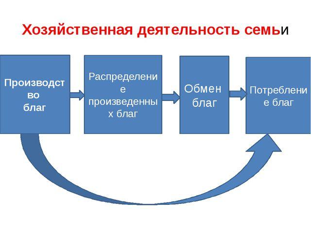 Хозяйственная деятельность семьи Производство благ Распределение произведенны...