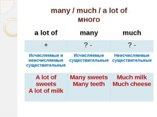 many / much / a lot of много a lot of many much + ? - ? - Исчисляемыеи неисчи