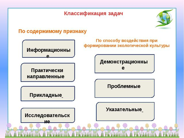 Классификация задач По содержимому признаку