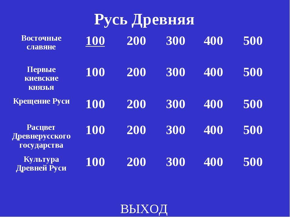 Русь Древняя ВЫХОД Восточные славяне100200300400500 Первые киевские княз...