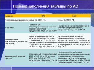 Пример заполнения таблицы по АО Название ОАО ЗАО Учредительные документы Уста