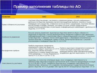 Пример заполнения таблицы по АО Права и обязанности участников Участники обще