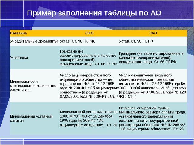 Пример заполнения таблицы по АО Название ОАО ЗАО Учредительные документы Уста...