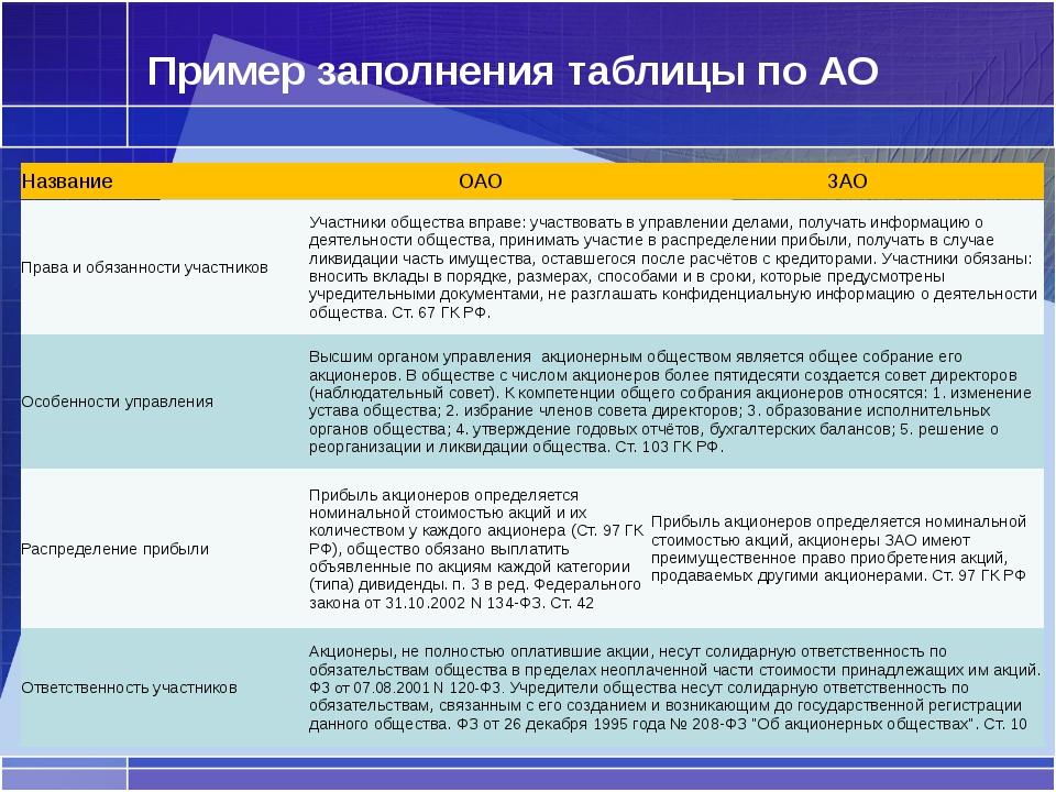 Пример заполнения таблицы по АО Права и обязанности участников Участники обще...
