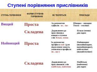 Ступені порівняння прислівників СТУПІНЬ ПОРІВНЯННЯ ФОРМИ СТУПЕНІВ ПОРІВНЯННЯ