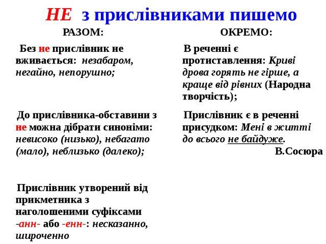 НЕ з прислівниками пишемо РАЗОМ: ОКРЕМО: Безнеприслівник не вживається:незаба...