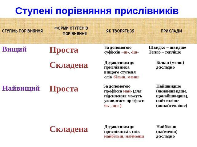 Ступені порівняння прислівників СТУПІНЬ ПОРІВНЯННЯ ФОРМИ СТУПЕНІВ ПОРІВНЯННЯ...