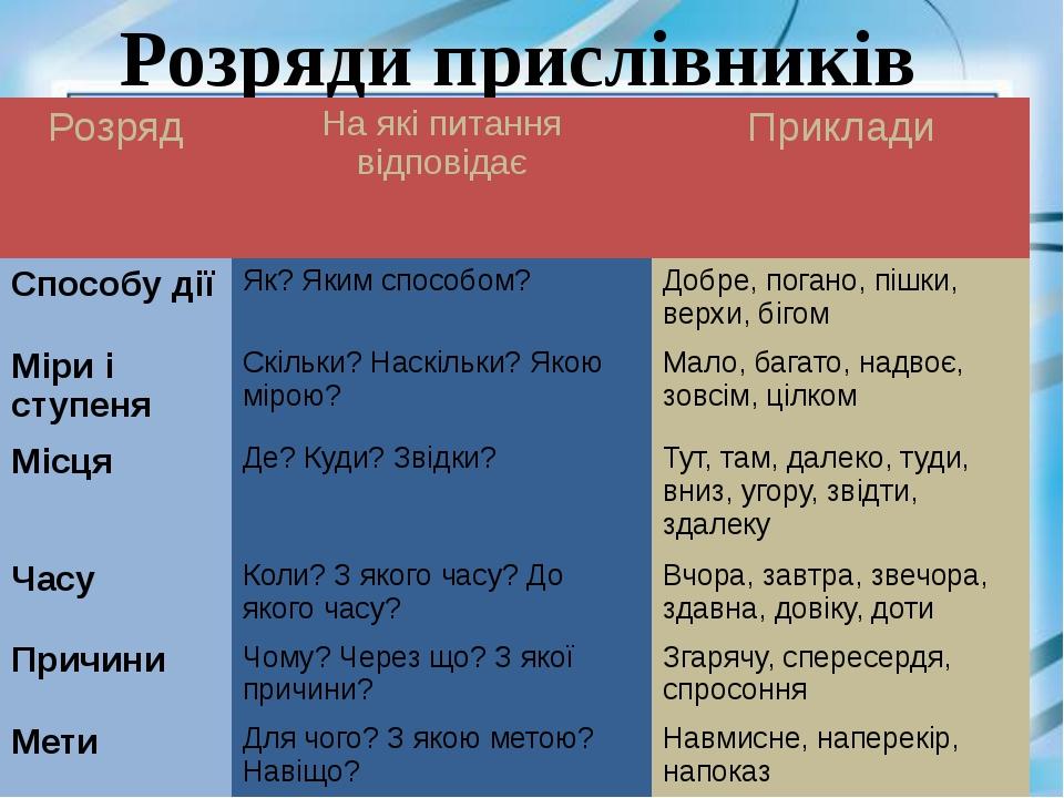 Розряди прислівників Розряд На які питання відповідає Приклади Способу дії Я...