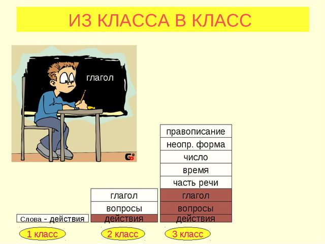 ИЗ КЛАССА В КЛАСС Слова - действия действия действия вопросы глагол вопросы г...