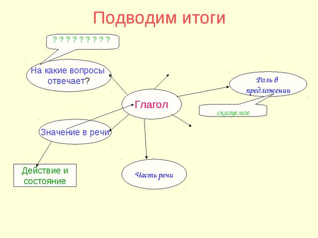 Подводим итоги Глагол Значение в речи На какие вопросы отвечает? Действие и с...