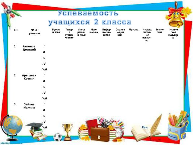 №Ф.И. ученикаРусский языкЛитера турное чтениеИност ранный языкМате матик...