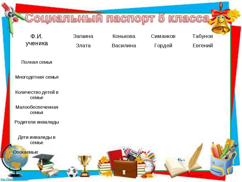 Ф.И. ученикаЗагаина Конькова Симанков Табунов Злата Василина Гордей Ев...