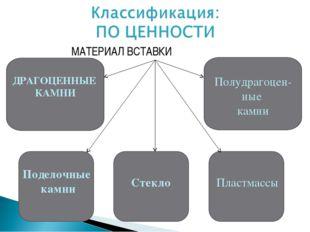 МАТЕРИАЛ ВСТАВКИ Полудрагоцен- ные камни Поделочные камни Стекло Пластмассы