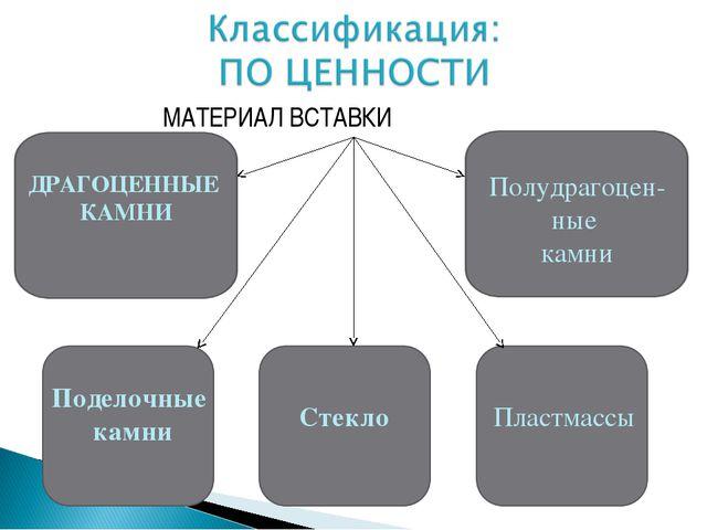 МАТЕРИАЛ ВСТАВКИ Полудрагоцен- ные камни Поделочные камни Стекло Пластмассы...