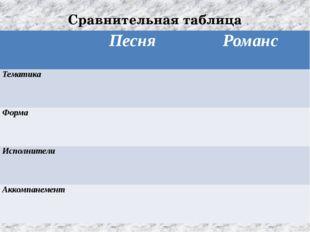 Сравнительная таблица Песня Романс Тематика Форма Исполнители Аккомпанемент