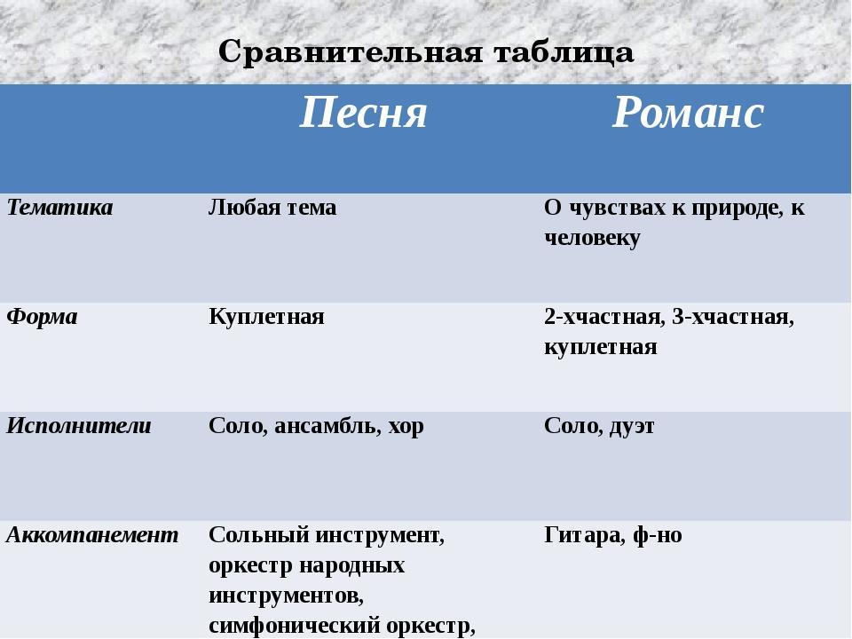 Сравнительная таблица Песня Романс Тематика Любая тема О чувствах к природе,...