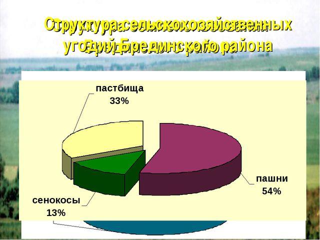 Структура землепользования Брединского района Структура сельскохозяйственных...