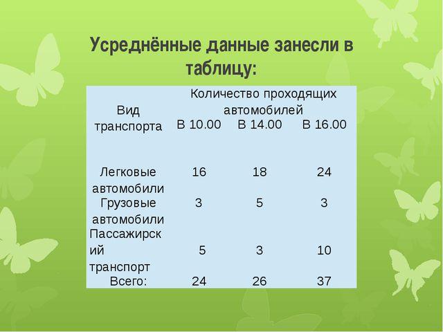 Усреднённые данные занесли в таблицу:  Вид транспорта Количество проходящих...
