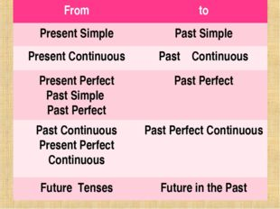 From	to Present Simple	Past Simple Present Continuous	Past Continuous Present