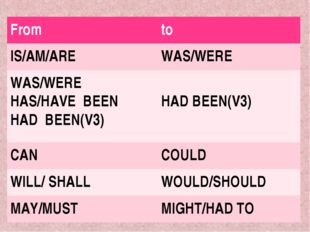 Fromto IS/AM/AREWAS/WERE WAS/WERE HAS/HAVE BEEN HAD BEEN(V3) HAD BEEN(V3)