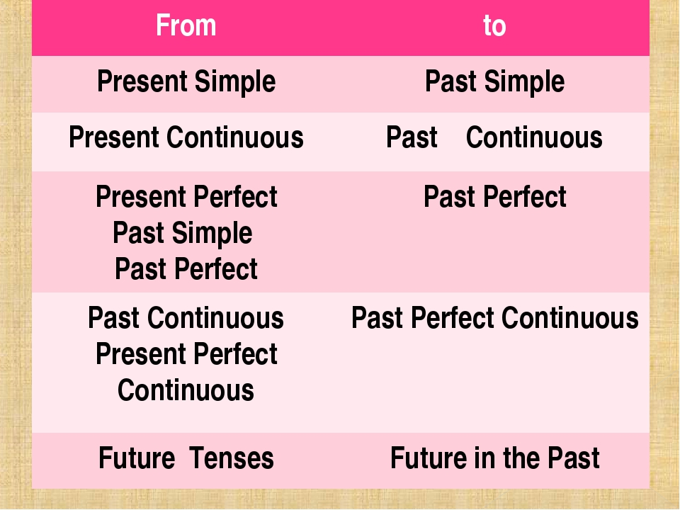 From	to Present Simple	Past Simple Present Continuous	Past Continuous Present...
