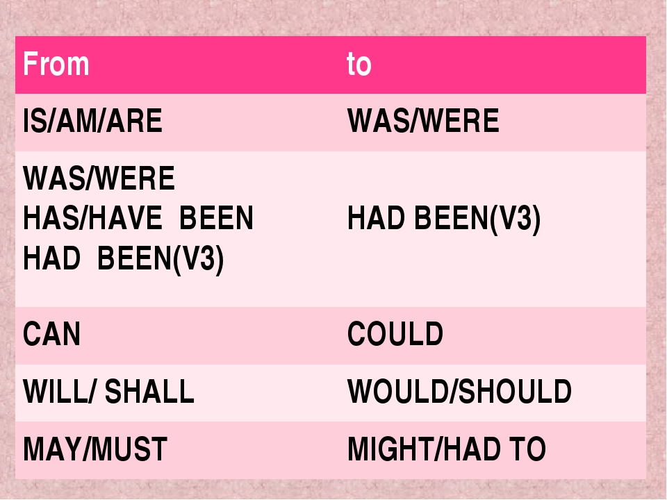 Fromto IS/AM/AREWAS/WERE WAS/WERE HAS/HAVE BEEN HAD BEEN(V3) HAD BEEN(V3)...