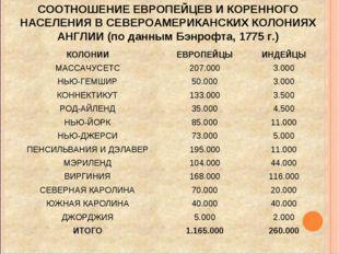 СООТНОШЕНИЕ ЕВРОПЕЙЦЕВ И КОРЕННОГО НАСЕЛЕНИЯ В СЕВЕРОАМЕРИКАНСКИХ КОЛОНИЯХ АН