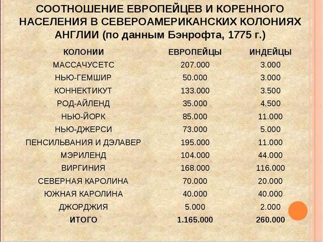 СООТНОШЕНИЕ ЕВРОПЕЙЦЕВ И КОРЕННОГО НАСЕЛЕНИЯ В СЕВЕРОАМЕРИКАНСКИХ КОЛОНИЯХ АН...