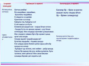 Іс-әрекет кезеңдері Тәрбиешіні іс-әрекеті Балалардың іс-әрекеті Мотивациялы