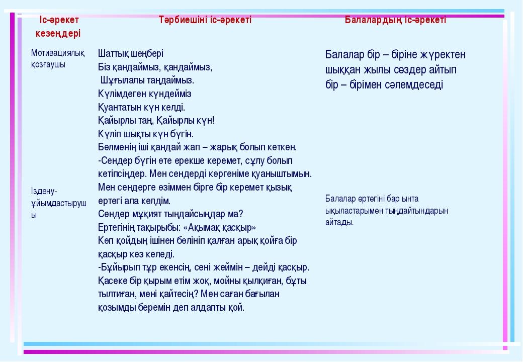 Іс-әрекет кезеңдері Тәрбиешіні іс-әрекеті Балалардың іс-әрекеті Мотивациялы...