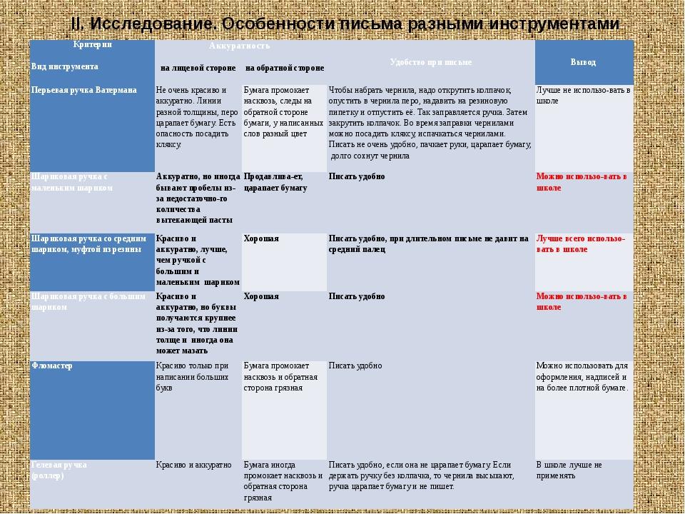 II. Исследование. Особенности письма разными инструментами Критерии  Вид инс...
