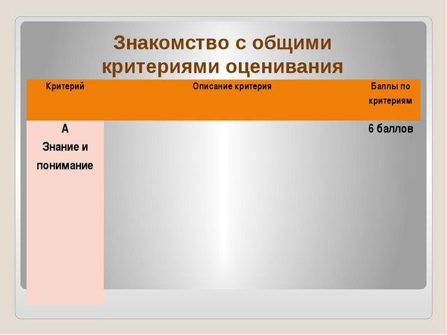 Знакомство с общими критериями оценивания Критерий  Описание критерия Баллып...
