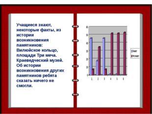 Учащиеся знают, некоторые факты, из истории возникновения памятников: Вилюйск