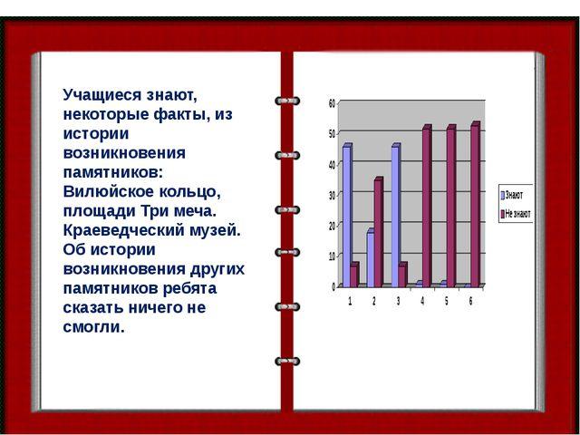 Учащиеся знают, некоторые факты, из истории возникновения памятников: Вилюйск...
