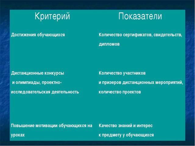 Критерий Показатели Достижения обучающихся Количество сертификатов, свидет...