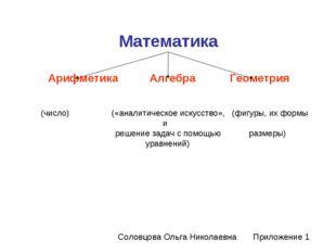 Математика Арифметика Алгебра Геометрия (число) («аналитическое искусство», (