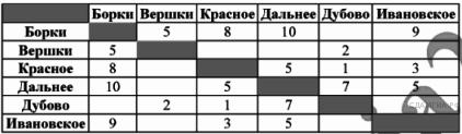 http://inf.sdamgia.ru/get_file?id=2972
