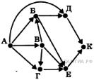 http://inf.sdamgia.ru/get_file?id=2749